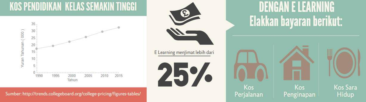 pendidikan e-learning jimat