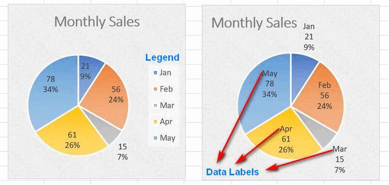 chart data labels