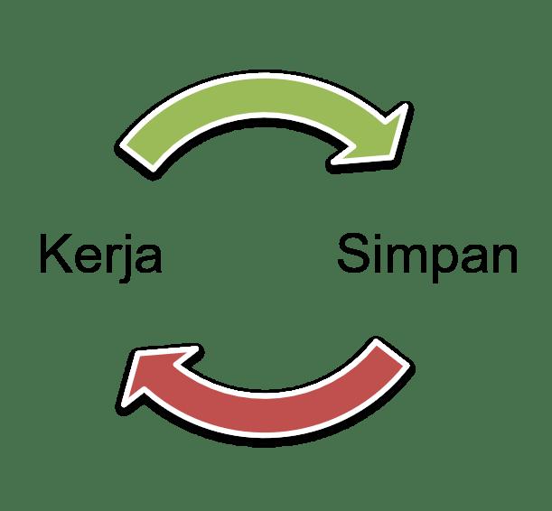 microsoft word work cycle